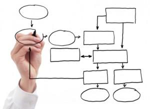 Popis poslovnih procesov