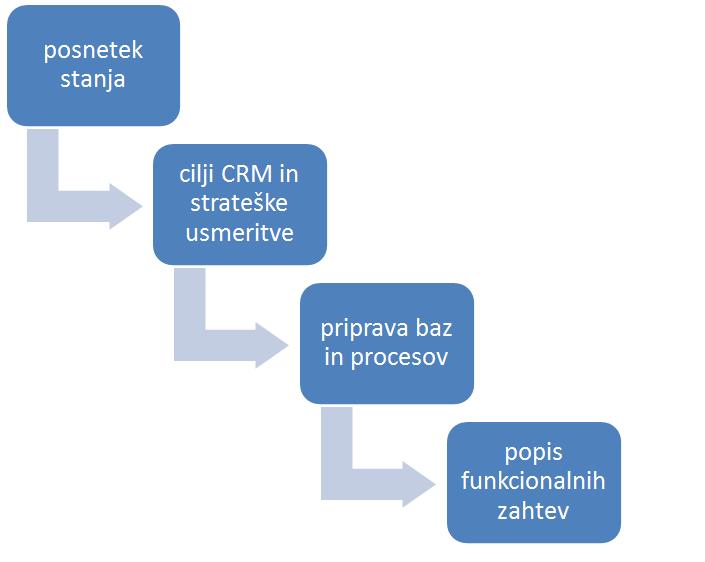 Faze priprave dokumentacije za uvedbo sistema CRM