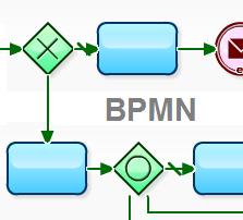 Usposabljanje Modeliranje poslovnih procesov